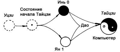 Диаграмма Тайцзи