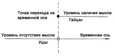 От Уцзи - к Тайцзи
